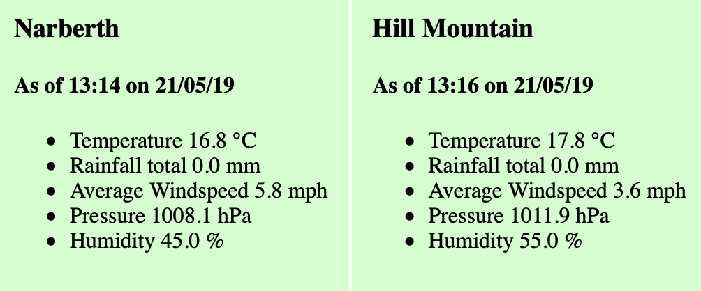 The Weather in Hill Mountain